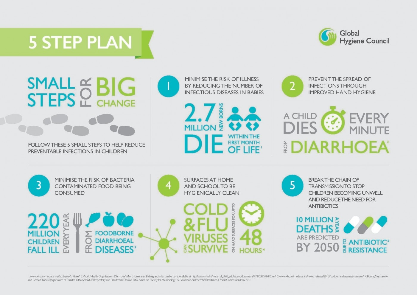 5 steps infographic